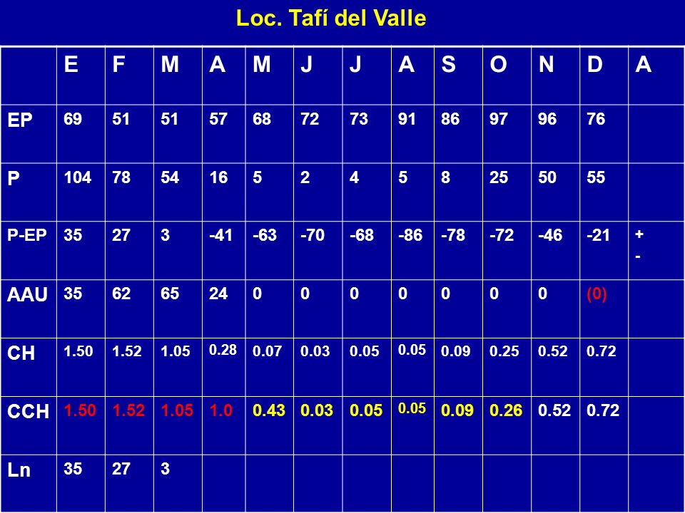 Loc. Tafí del Valle E F M A J S O N D EP P AAU CH CCH Ln 69 51 57 68