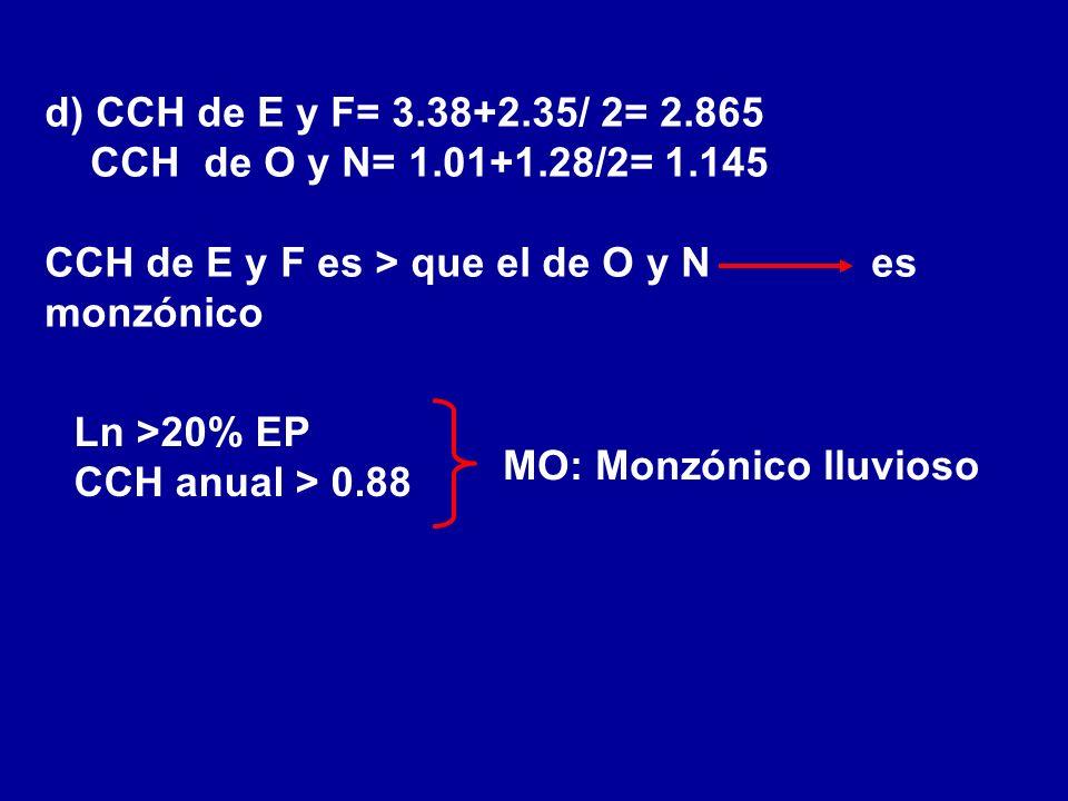 d) CCH de E y F= 3.38+2.35/ 2= 2.865CCH de O y N= 1.01+1.28/2= 1.145. CCH de E y F es > que el de O y N es monzónico.