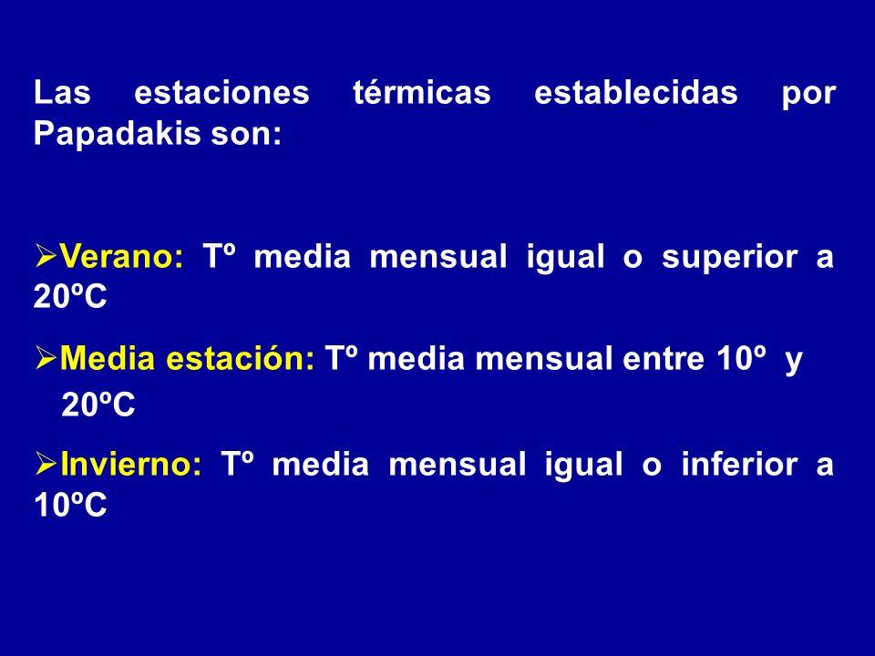 Las estaciones térmicas establecidas por Papadakis son: