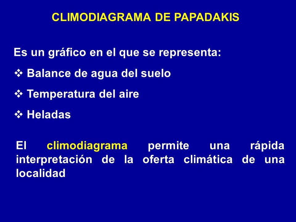 CLIMODIAGRAMA DE PAPADAKIS