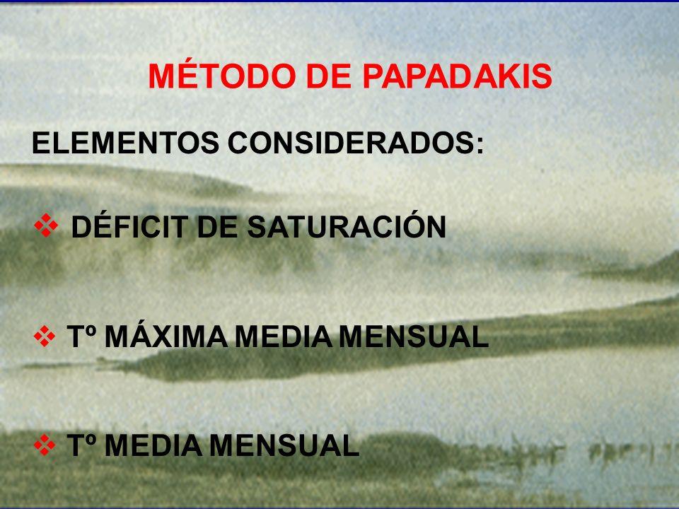 MÉTODO DE PAPADAKIS DÉFICIT DE SATURACIÓN ELEMENTOS CONSIDERADOS: