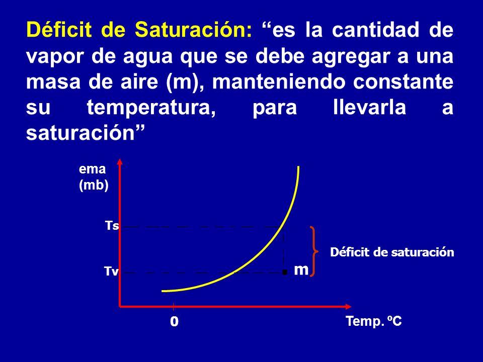 Déficit de Saturación: es la cantidad de vapor de agua que se debe agregar a una masa de aire (m), manteniendo constante su temperatura, para llevarla a saturación