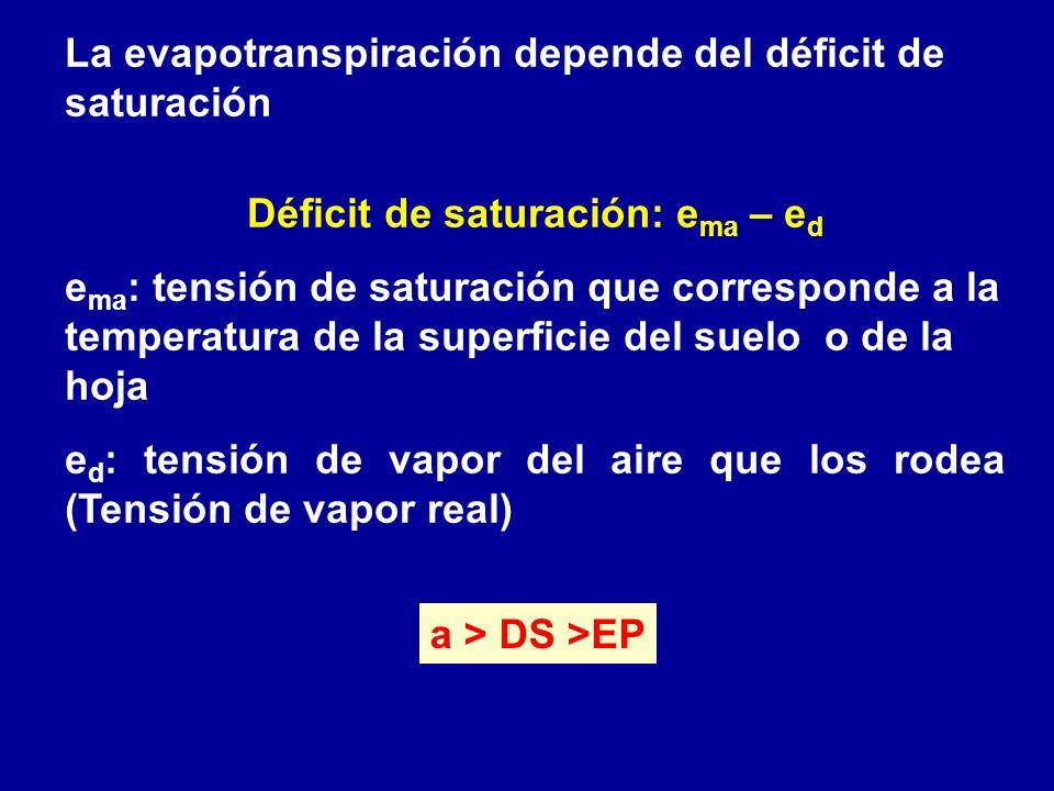Déficit de saturación: ema – ed