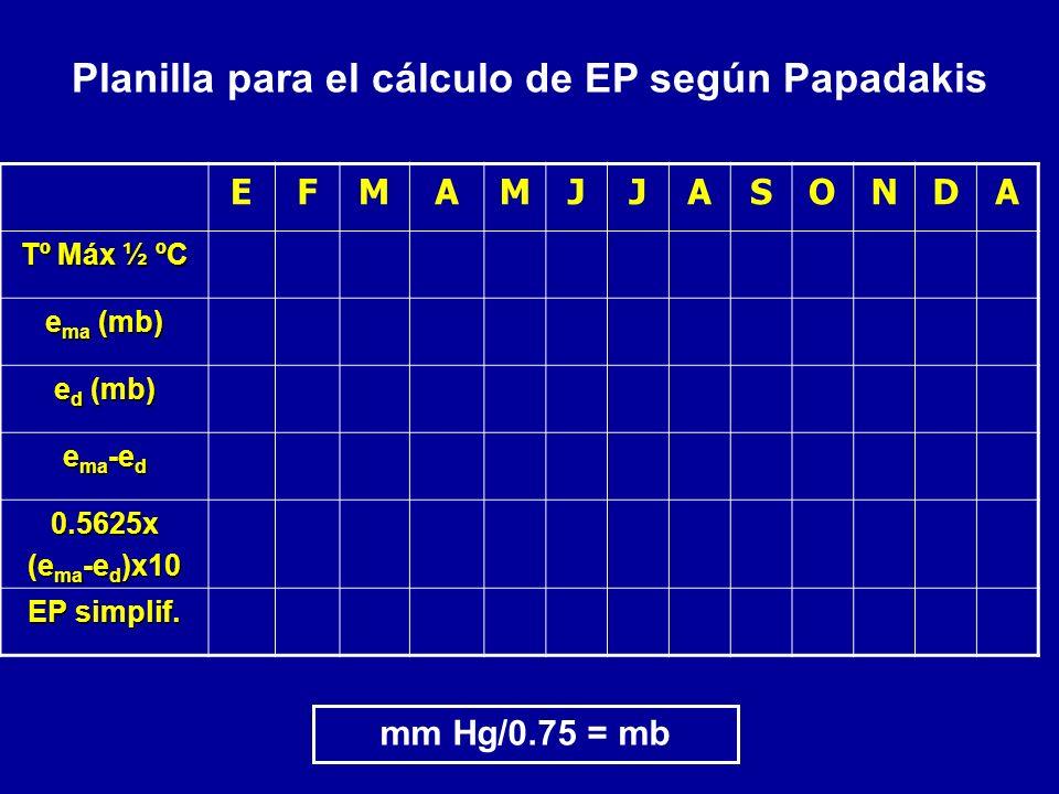 Planilla para el cálculo de EP según Papadakis