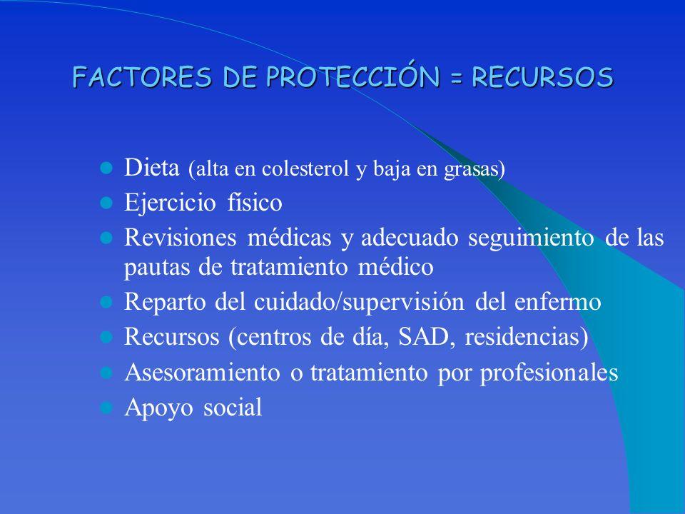 FACTORES DE PROTECCIÓN = RECURSOS