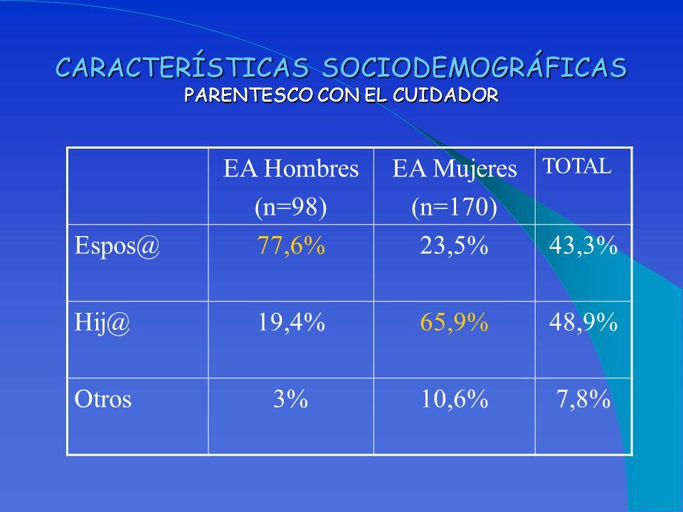 CARACTERÍSTICAS SOCIODEMOGRÁFICAS PARENTESCO CON EL CUIDADOR