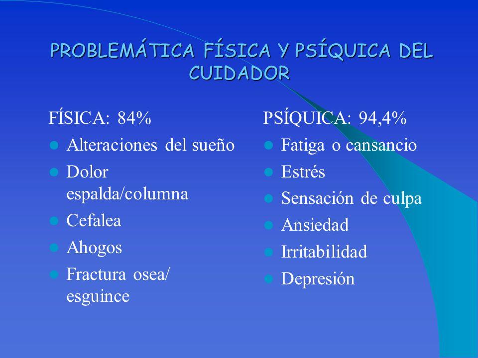 PROBLEMÁTICA FÍSICA Y PSÍQUICA DEL CUIDADOR