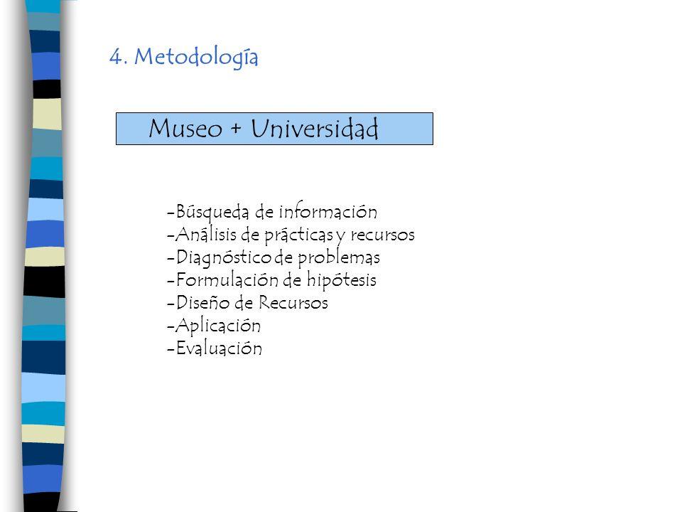Museo + Universidad 4. Metodología -Búsqueda de información