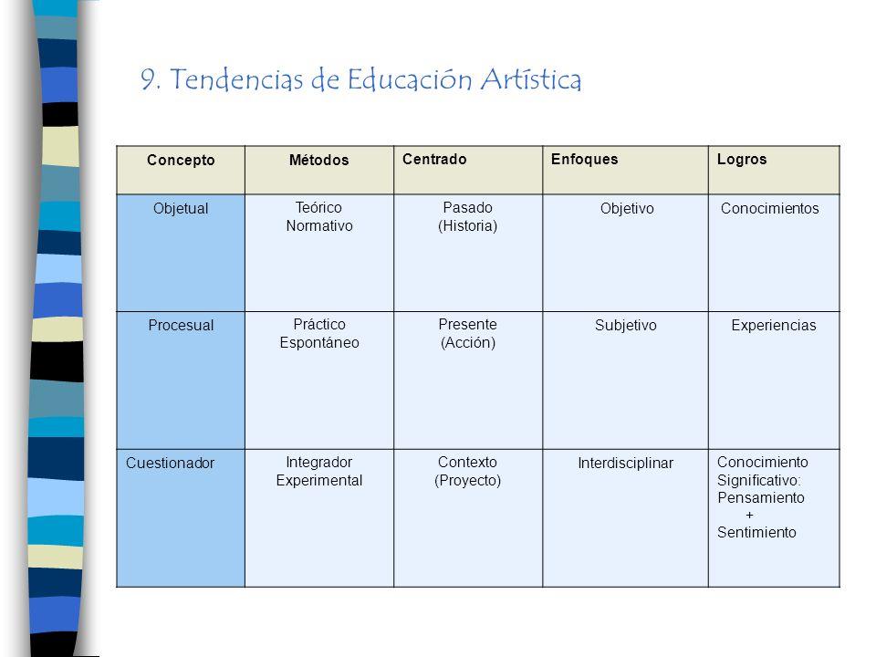 9. Tendencias de Educación Artística