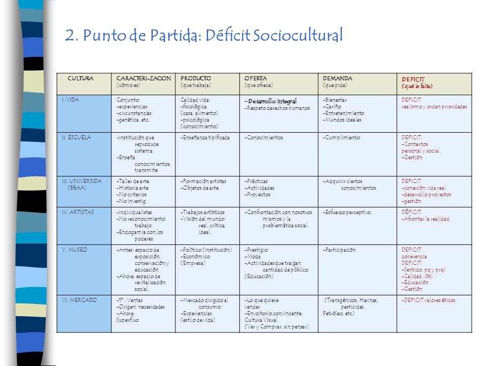 2. Punto de Partida: Déficit Sociocultural