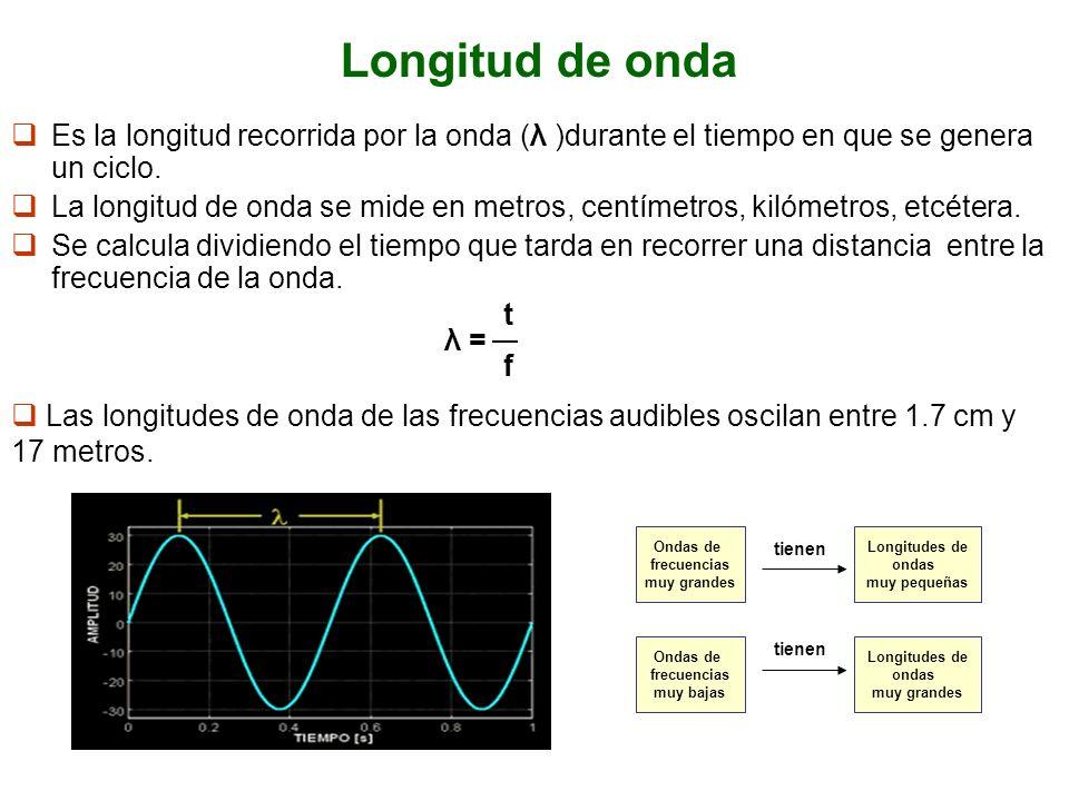 Longitud de onda Es la longitud recorrida por la onda (λ )durante el tiempo en que se genera un ciclo.