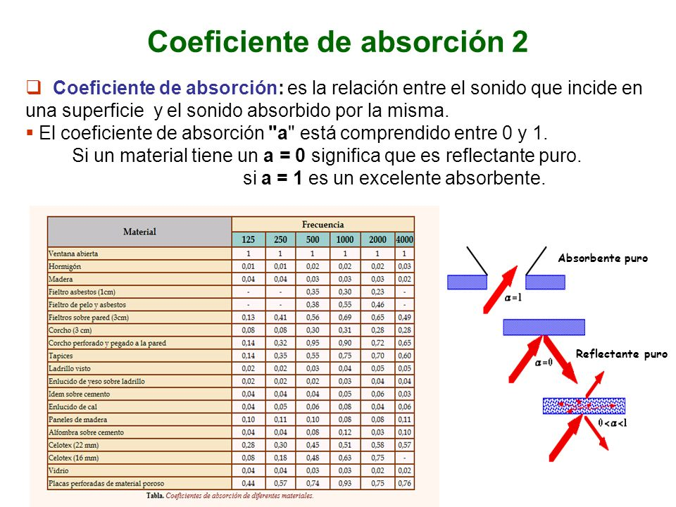 Coeficiente de absorción 2