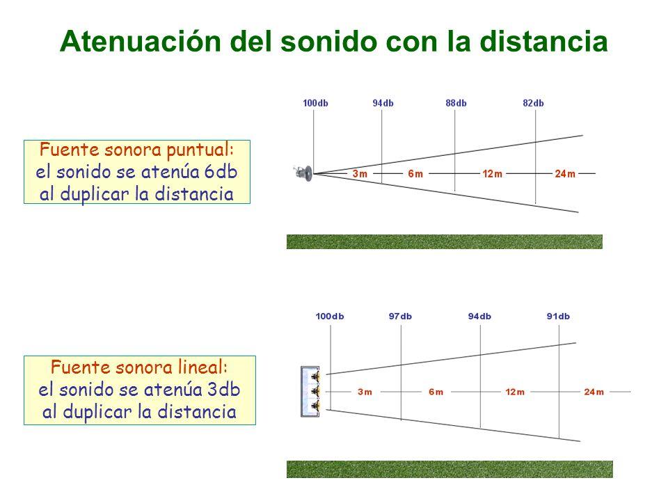 Atenuación del sonido con la distancia