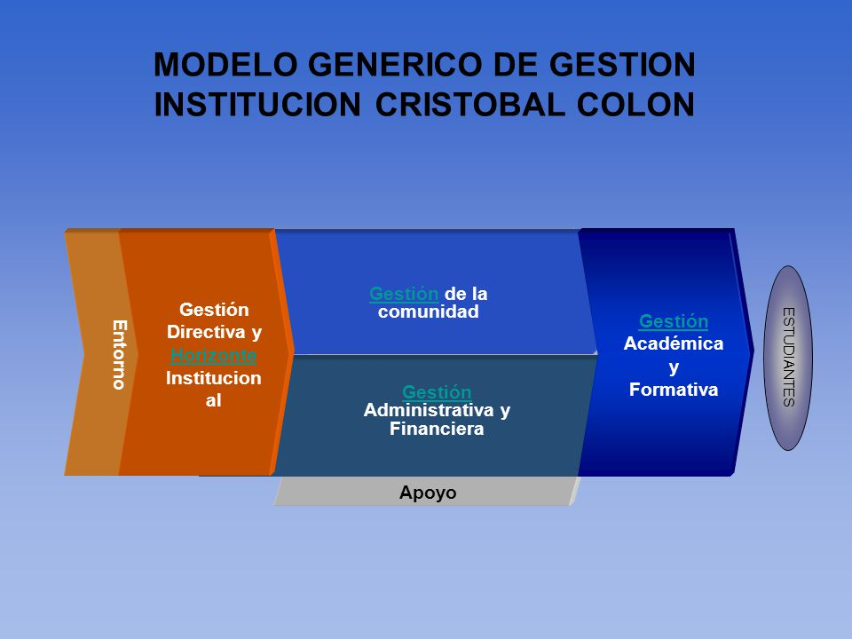MODELO GENERICO DE GESTION INSTITUCION CRISTOBAL COLON