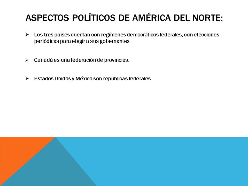 Aspectos políticos de américa del norte: