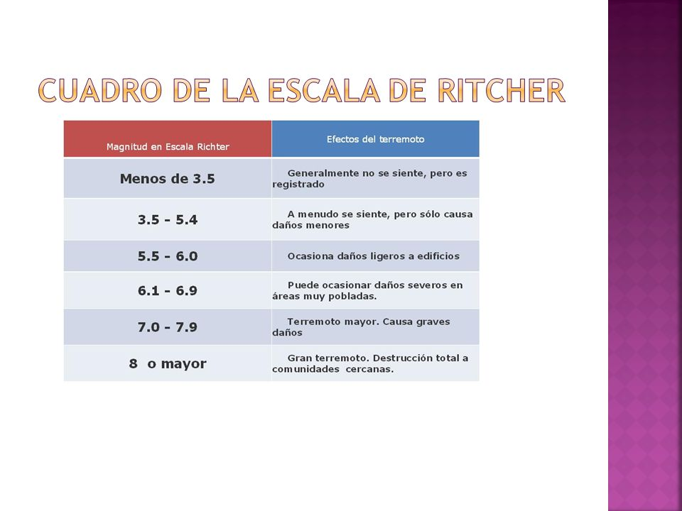 Cuadro de la Escala de Ritcher