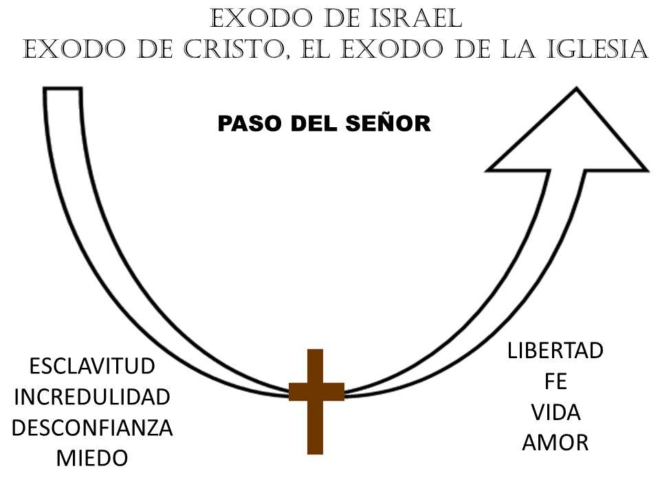 EXODO DE CRISTO, EL EXODO DE LA IGLESIA