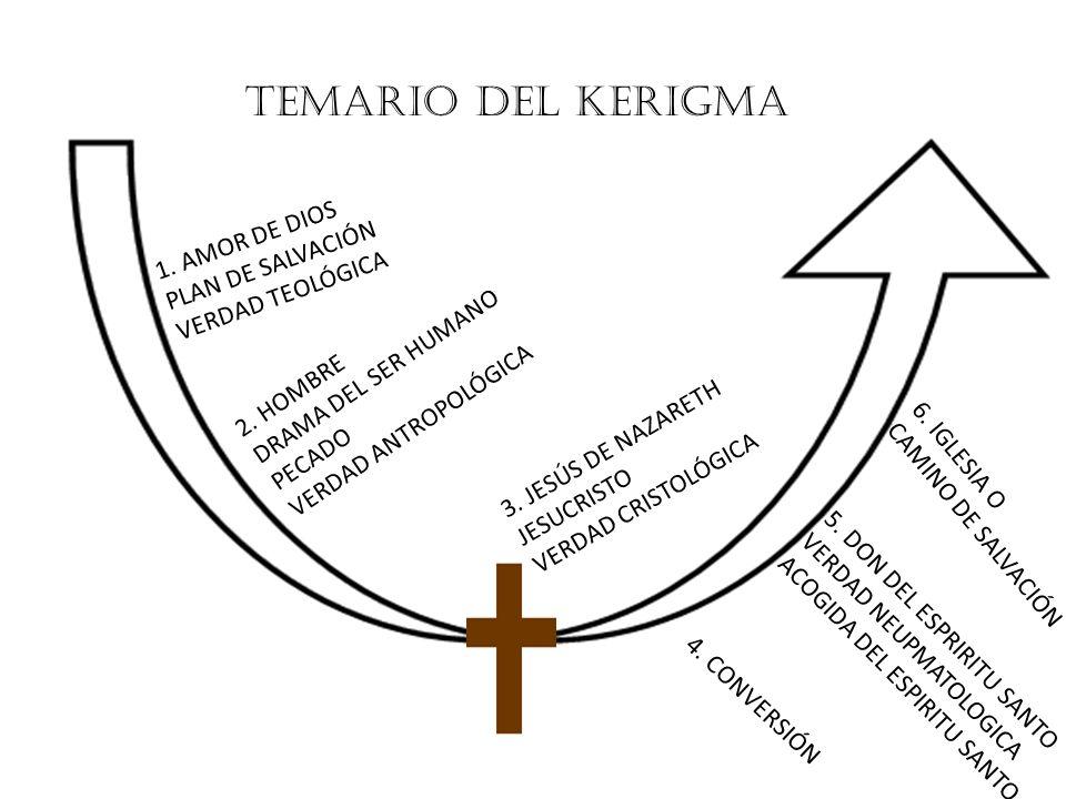 TEMARIO DEL KERIGMA 1. AMOR DE DIOS PLAN DE SALVACIÓN VERDAD TEOLÓGICA