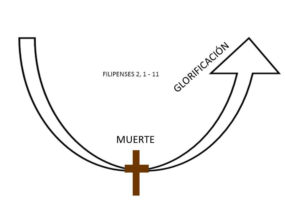 GLORIFICACIÓN FILIPENSES 2, 1 - 11 MUERTE
