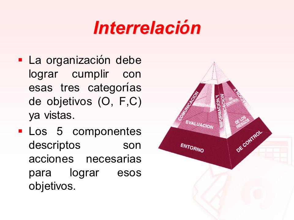 Interrelación La organización debe lograr cumplir con esas tres categorías de objetivos (O, F,C) ya vistas.