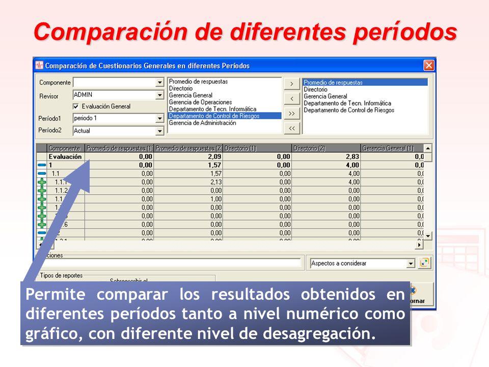 Comparación de diferentes períodos