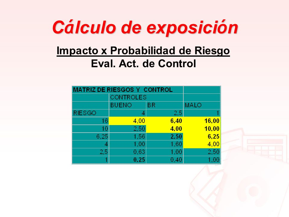 Impacto x Probabilidad de Riesgo Eval. Act. de Control