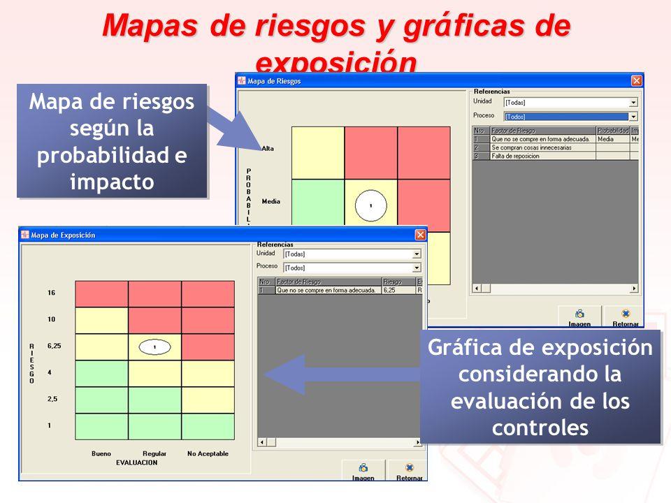 Mapas de riesgos y gráficas de exposición