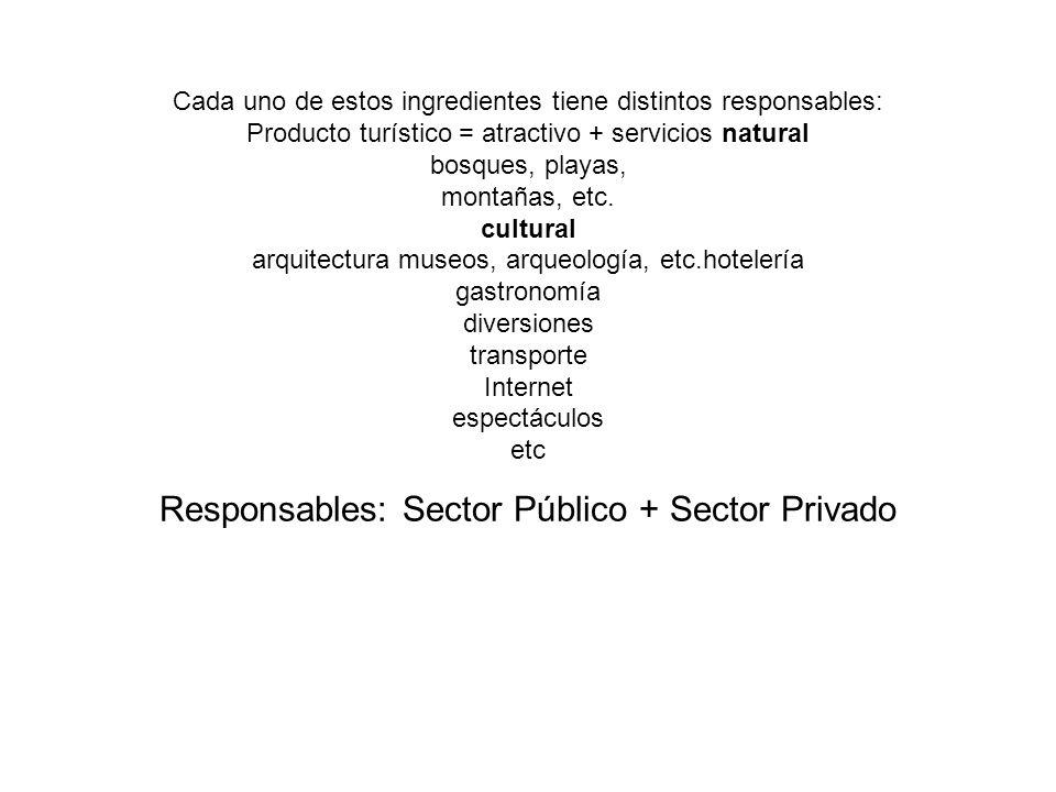 Cada uno de estos ingredientes tiene distintos responsables: Producto turístico = atractivo + servicios natural bosques, playas, montañas, etc.