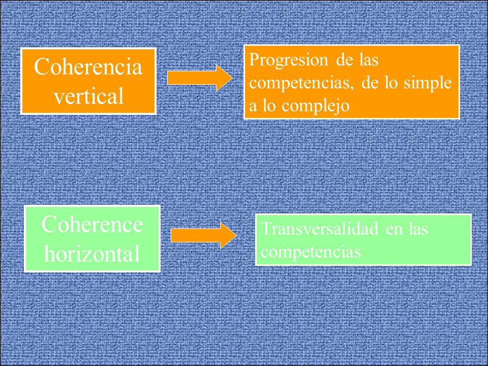 Coherencia vertical Coherence horizontal