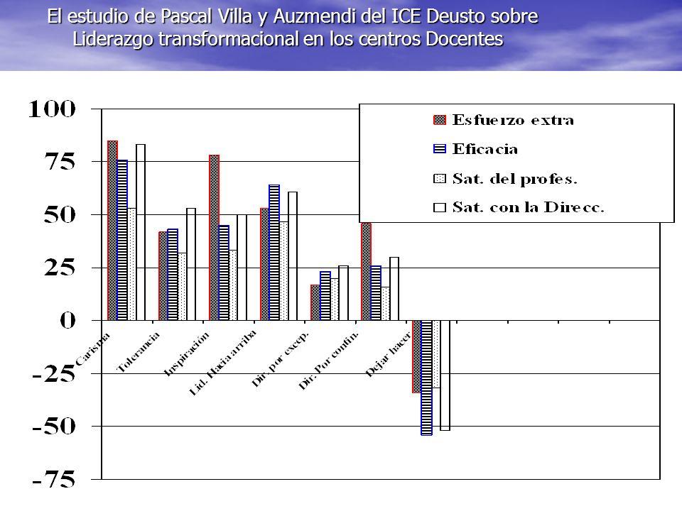 El estudio de Pascal Villa y Auzmendi del ICE Deusto sobre Liderazgo transformacional en los centros Docentes