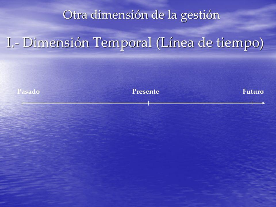 I.- Dimensión Temporal (Línea de tiempo)