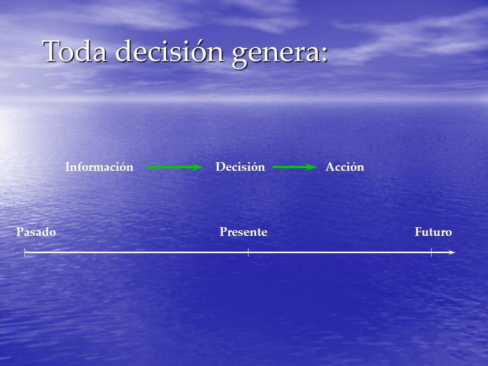 Toda decisión genera: Información Decisión Acción Pasado Presente
