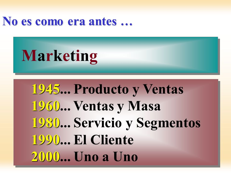Marketing 1945... Producto y Ventas