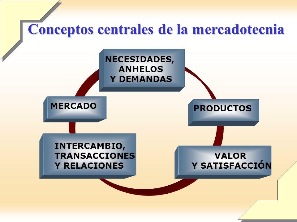 Conceptos centrales de la mercadotecnia