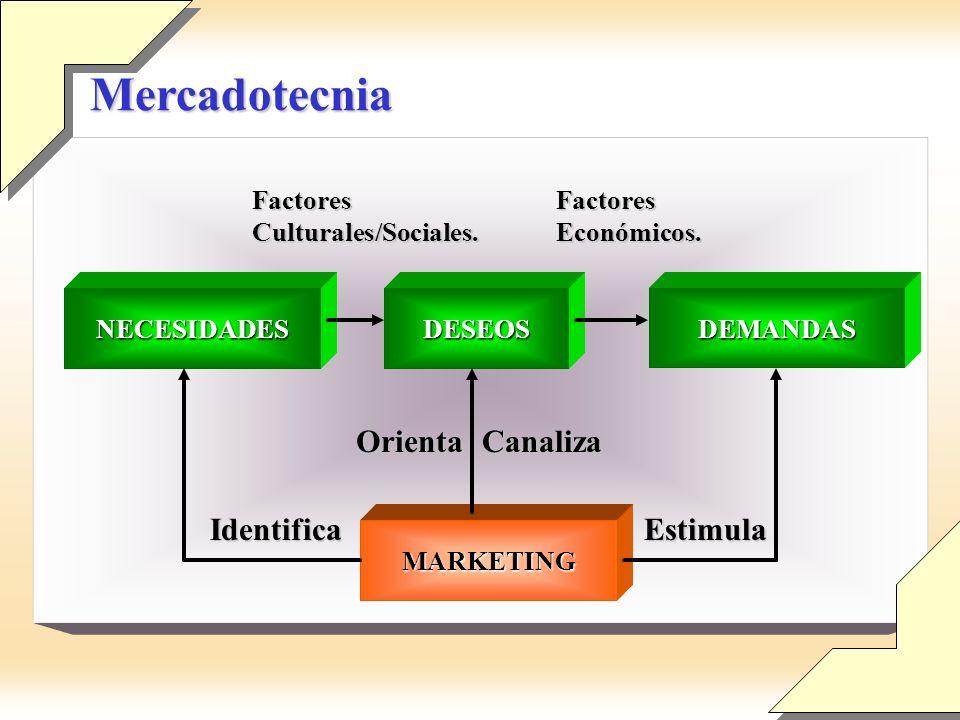 Mercadotecnia Orienta Canaliza Identifica Estimula Factores