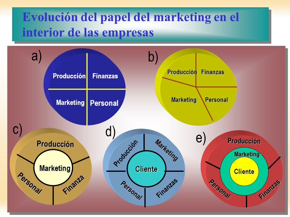 a) b) c) d) e) Evolución del papel del marketing en el