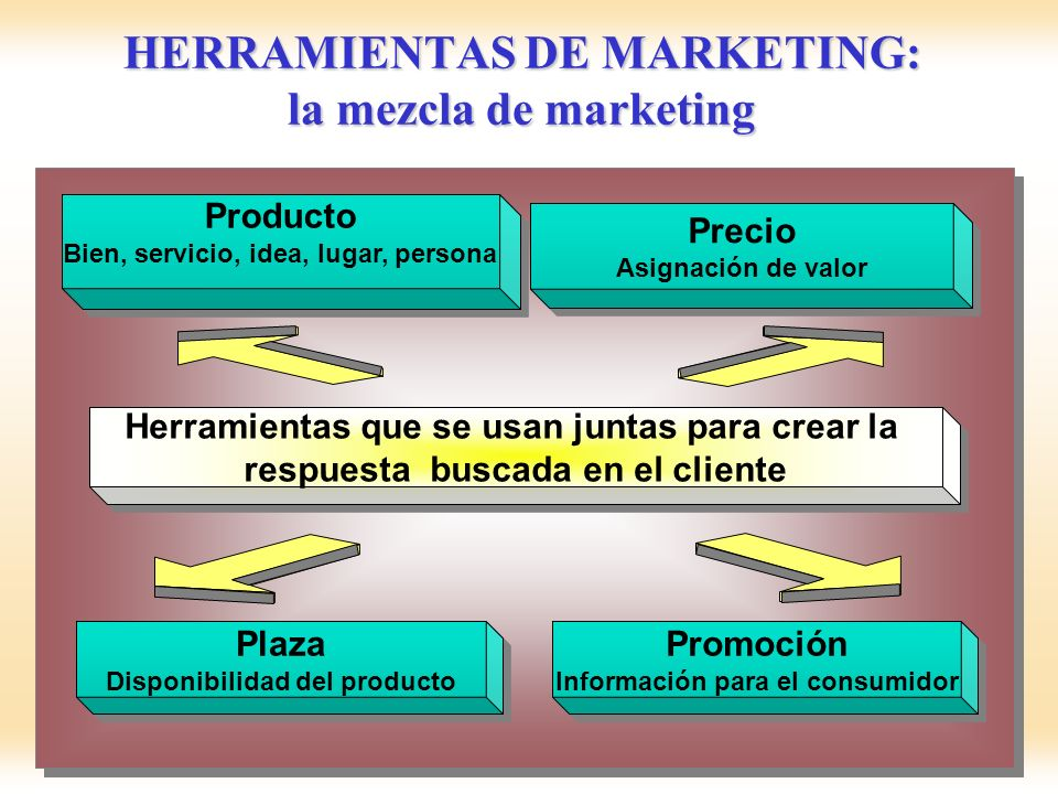 HERRAMIENTAS DE MARKETING: la mezcla de marketing