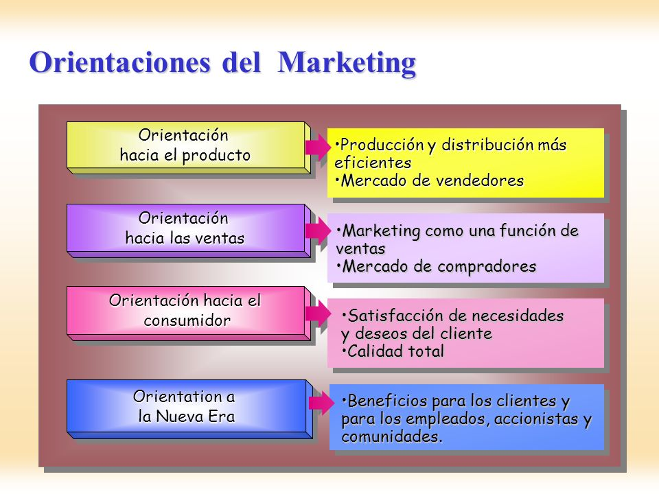 Orientaciones del Marketing