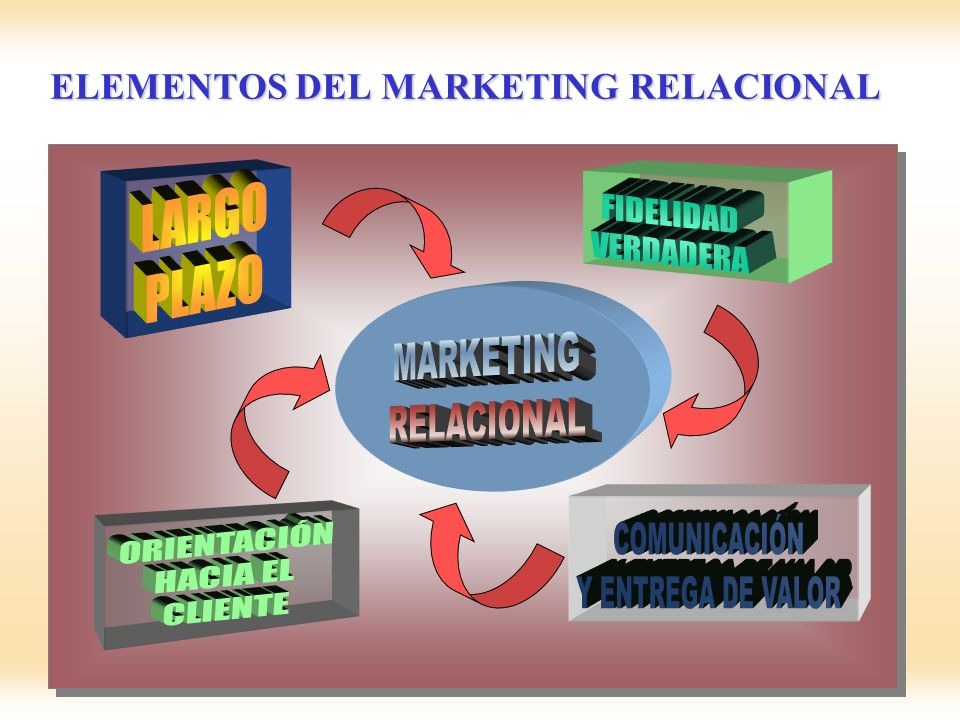 ELEMENTOS DEL MARKETING RELACIONAL