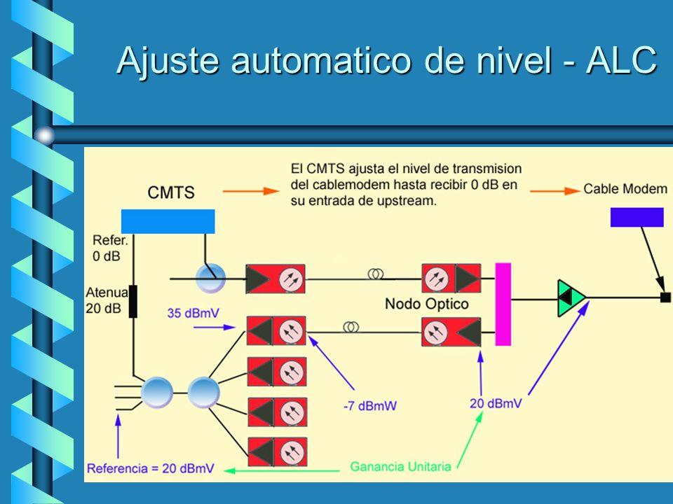 Ajuste automatico de nivel - ALC