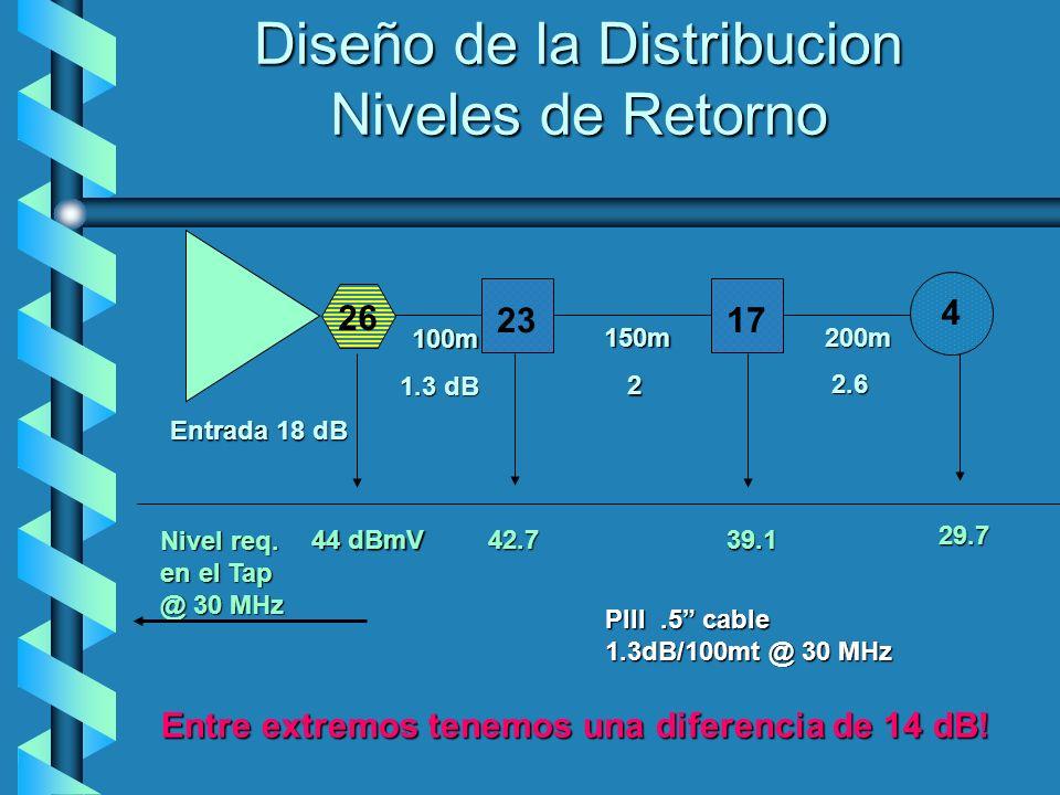 Diseño de la Distribucion
