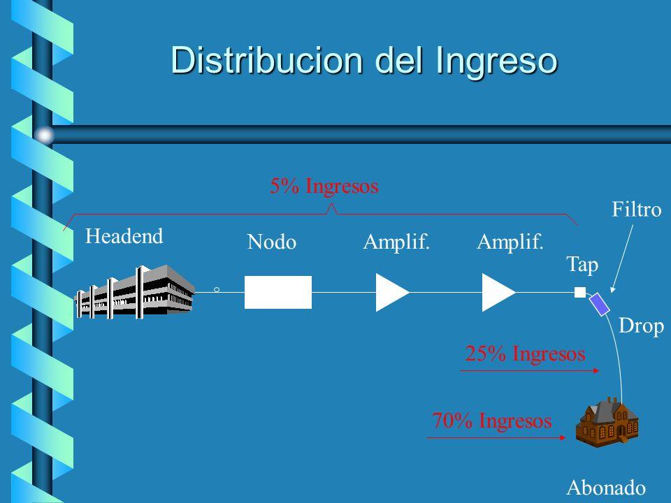 Distribucion del Ingreso