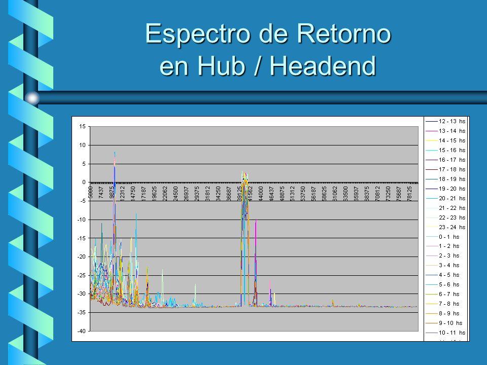 Espectro de Retorno en Hub / Headend