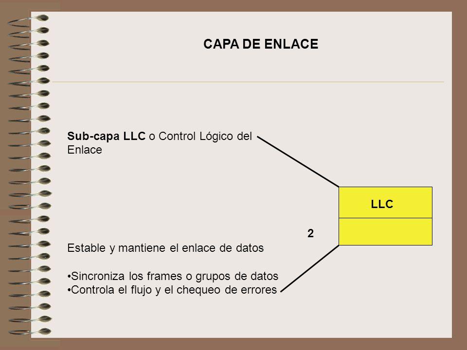 CAPA DE ENLACE Sub-capa LLC o Control Lógico del Enlace