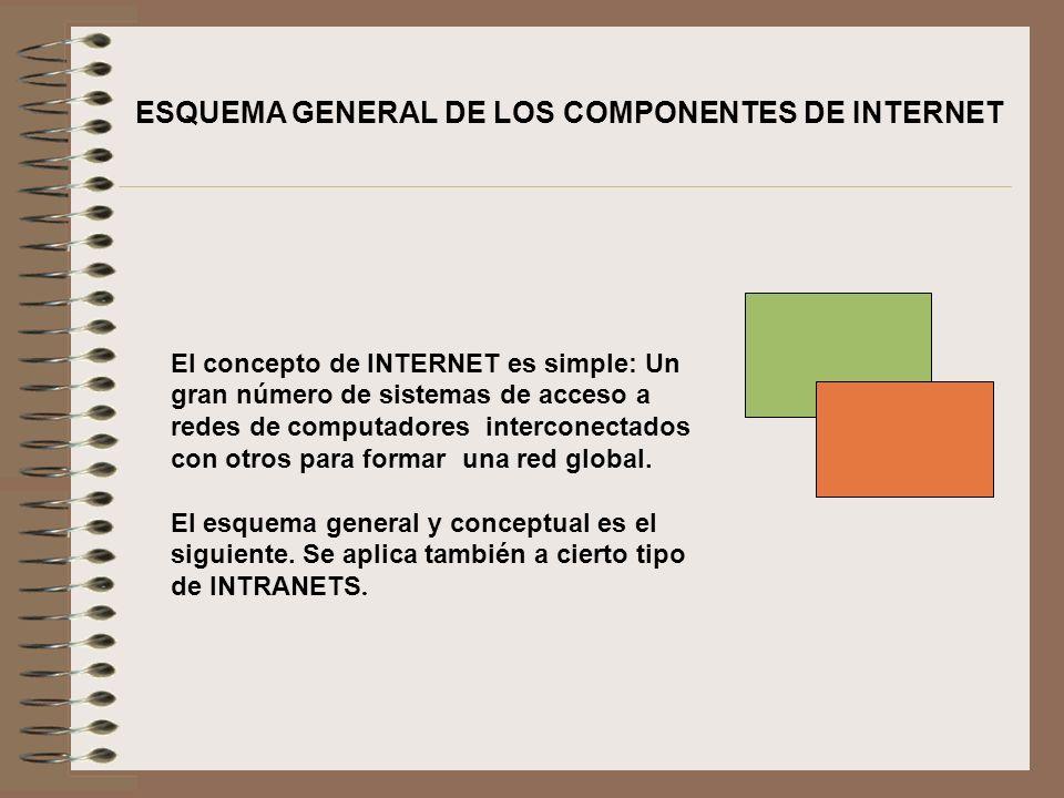 ESQUEMA GENERAL DE LOS COMPONENTES DE INTERNET