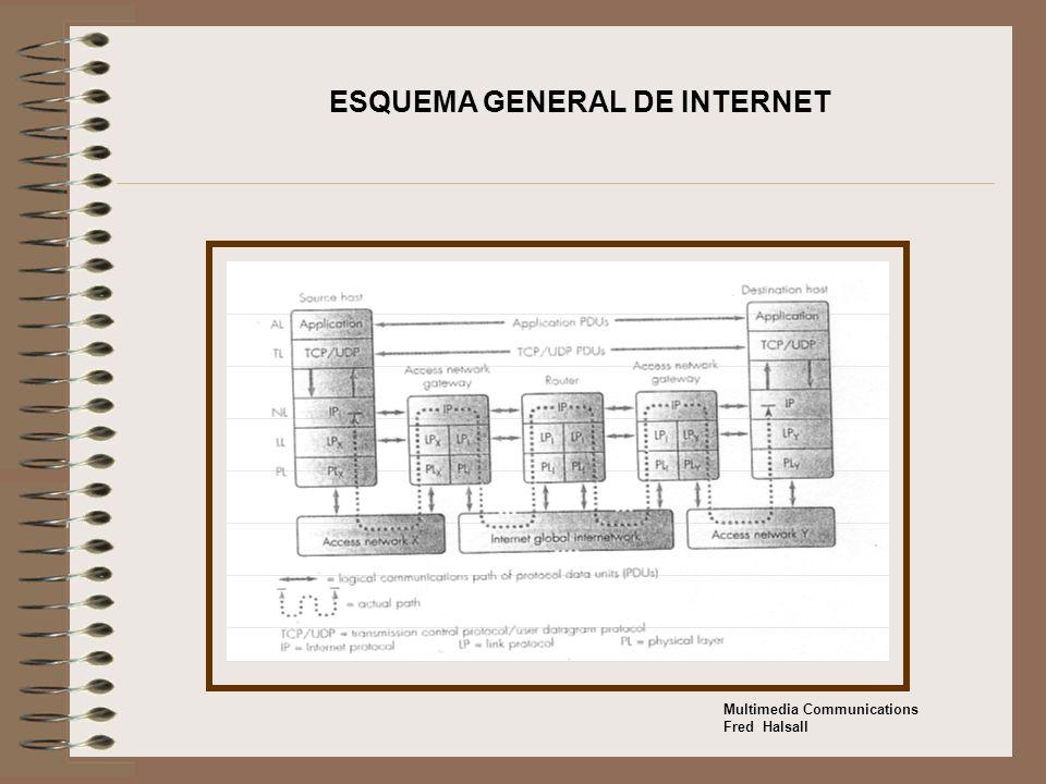 ESQUEMA GENERAL DE INTERNET