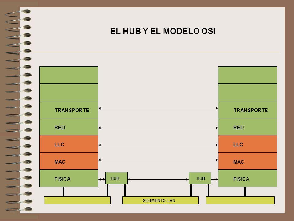 EL HUB Y EL MODELO OSI TRANSPORTE TRANSPORTE RED RED LLC LLC MAC MAC