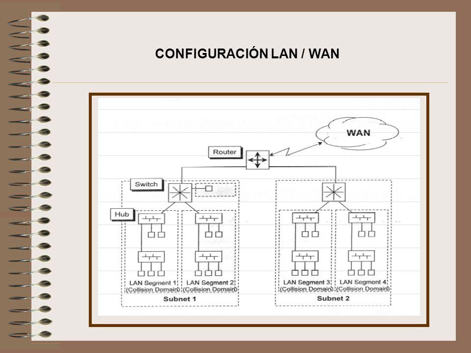 CONFIGURACIÓN LAN / WAN
