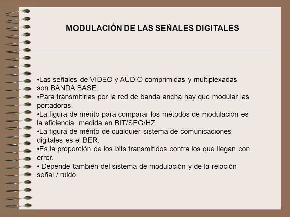 MODULACIÓN DE LAS SEÑALES DIGITALES