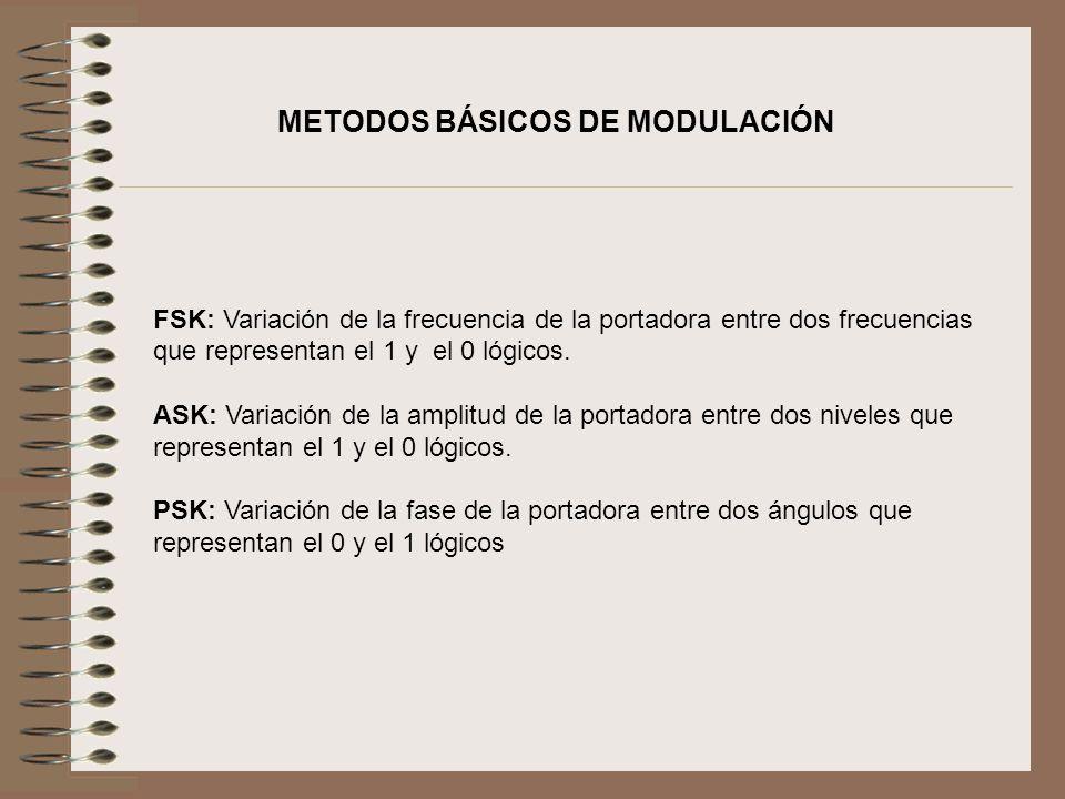 METODOS BÁSICOS DE MODULACIÓN
